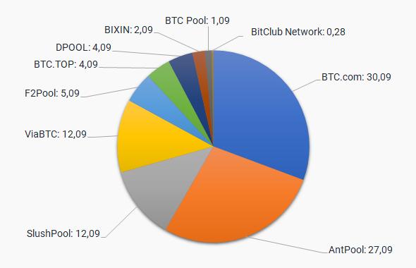 Btc диаграма