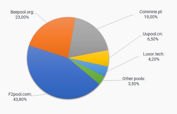 Decred Mining Pools: List of Best DCR Mining Pools [Comparison]