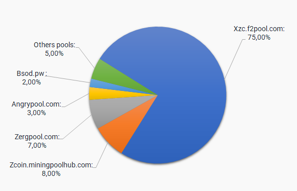 Zcoin Mining Pools: The Best Pools to Mine XZC [Full List]